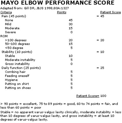 Mayo Elbow performance score